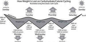 A very basic carb cycling plan
